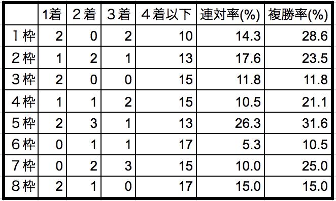 ステイヤーズステークス2018枠順別データ