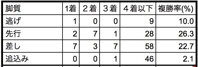 エリザベス女王杯2018脚質別データ