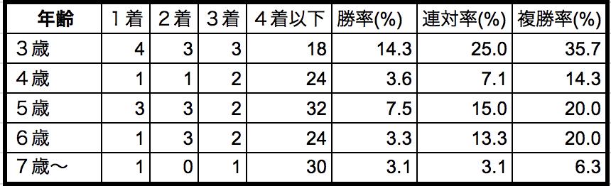 武蔵野ステークス2018年齢別データ