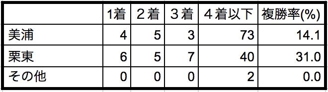 京王杯2歳ステークス2018所属別データ