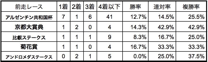 ステイヤーズステークス2018前走別データ