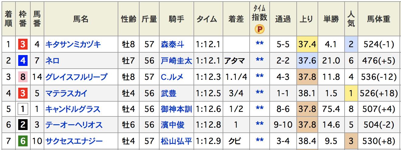 JBCスプリント東京盃結果