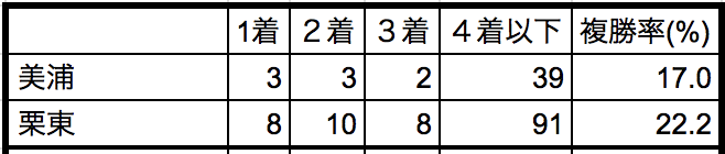 武蔵野ステークス2018所属別データ