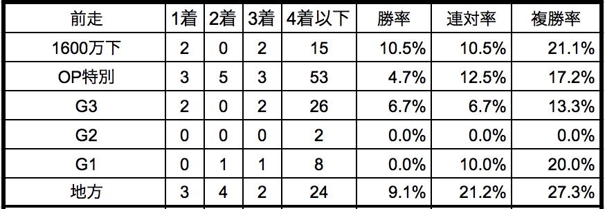 武蔵野ステークス2018 前走クラス別データ