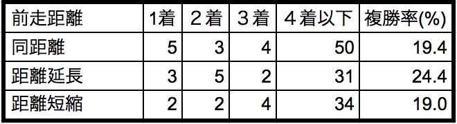 京王杯2歳ステークス2018前走距離別データ