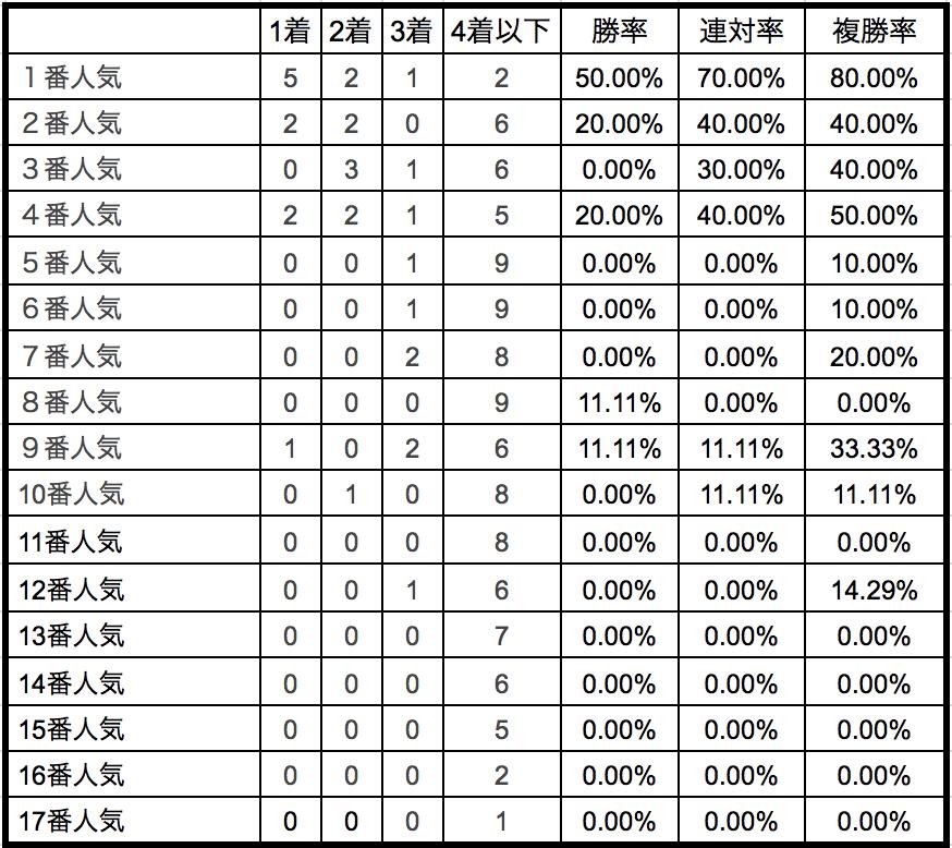 東京スポーツ杯2歳ステークス2018単勝人気別データ