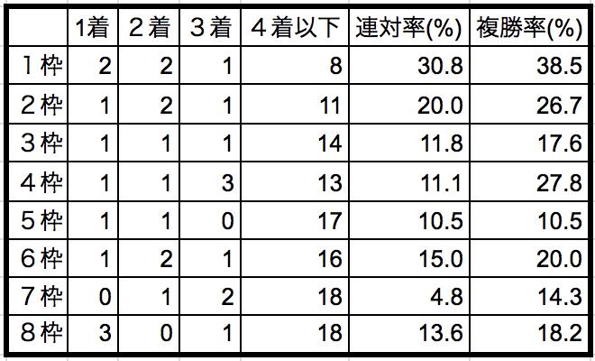 京王杯2歳ステークス2018枠順別データ