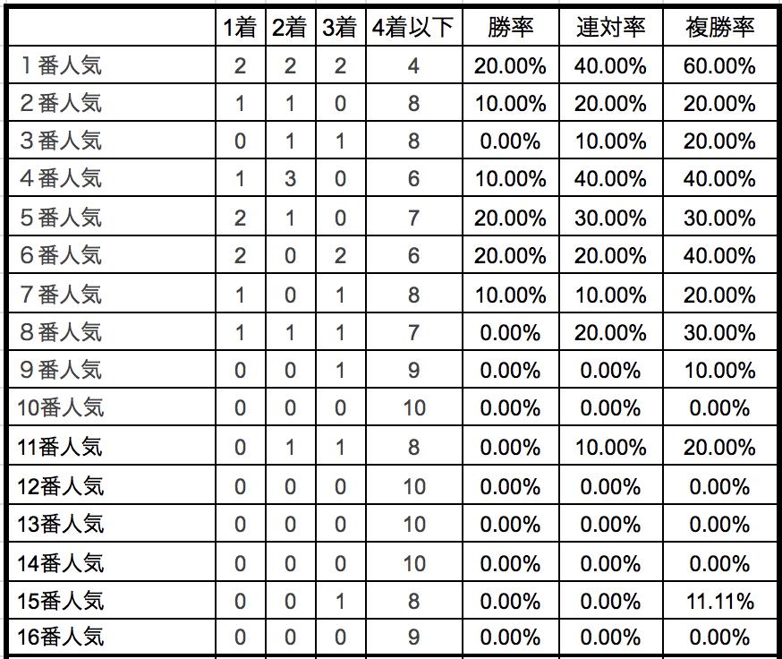 武蔵野ステークス2018 単勝人気別データ