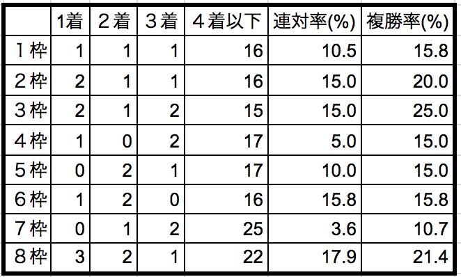 武蔵野ステークス2018 枠順別データ