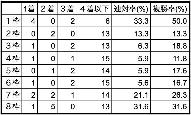 東京スポーツ杯2歳ステークス2018枠順別データ