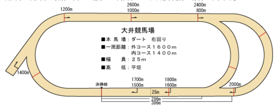 JBCスプリント2018大井競馬場