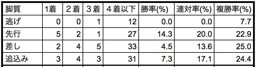 東京スポーツ杯2歳ステークス2018脚質別データ