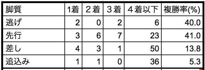 京王杯2歳ステークス2018脚質別データ