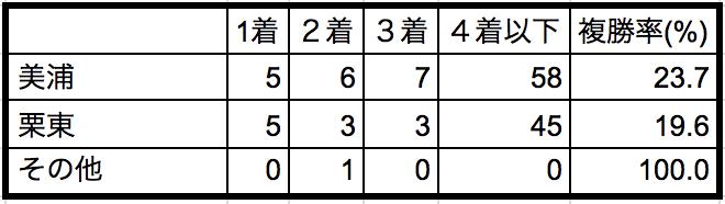 東京スポーツ杯2歳ステークス2018所属データ