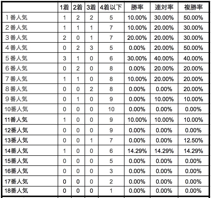 京王杯2歳ステークス2018単勝人気別データ