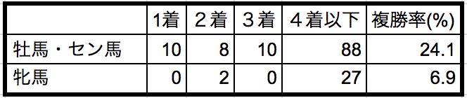 京王杯2歳ステークス2018性別データ