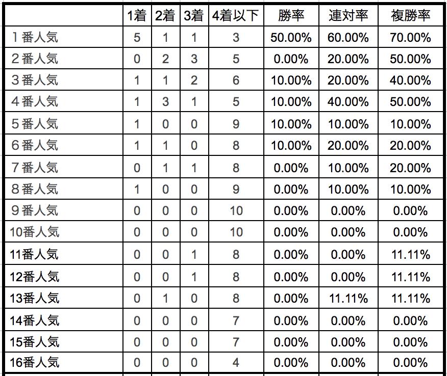 ステイヤーズステークス2018単勝人気別データ