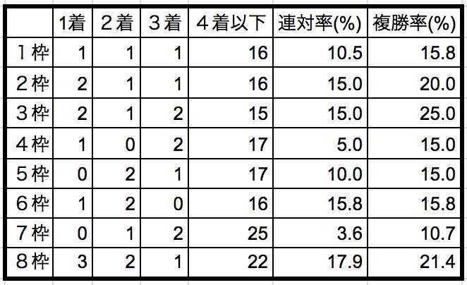 エリザベス女王杯2018枠順別データ