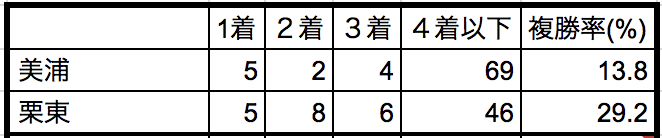 ステイヤーズステークス2018所属別データ