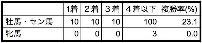 東京スポーツ杯2歳ステークス性別データ