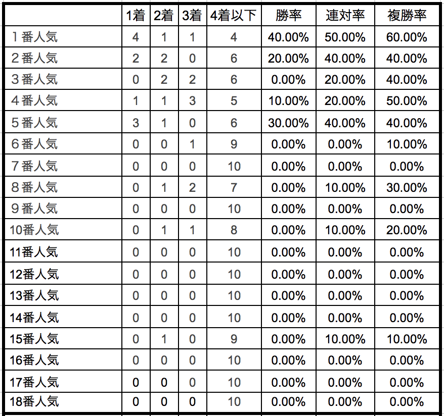 阪神ジュベナイルフィリーズ2018単勝人気別データ