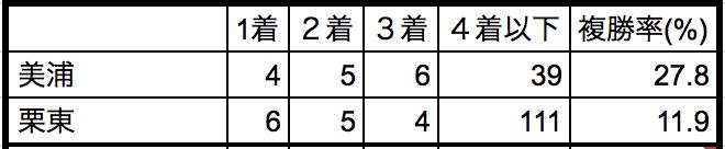 阪神ジュベナイルフィリーズ2018所属別データ