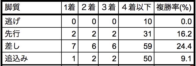 阪神ジュベナイルフィリーズ2018脚質別データ