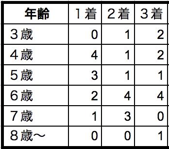 東京大賞典2018年齢別データ