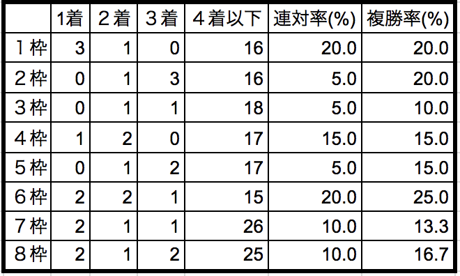 阪神ジュベナイルフィリーズ2018枠順別データ