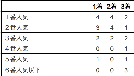 東京大賞典2018単勝人気別データ
