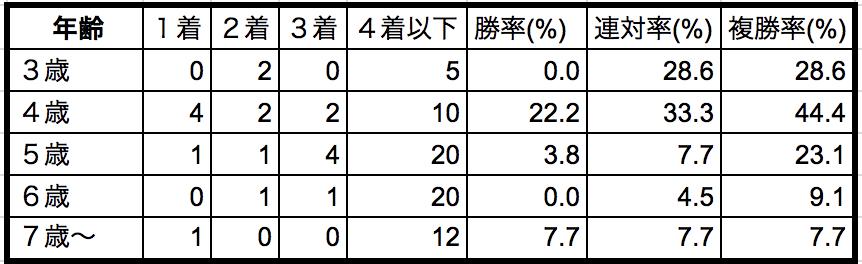 中日新聞杯2018年齢別データ