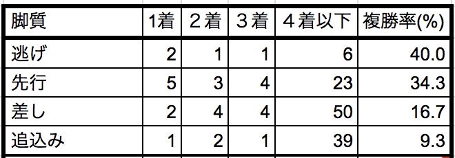 ターコイズステークス2018脚質別データ