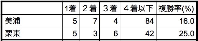 中山金杯2019所属別データ