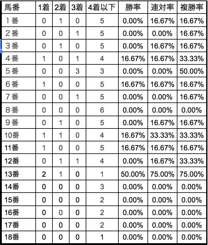 中日新聞杯2018馬番別データ