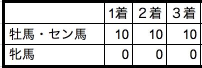 東京大賞典2018性別データ