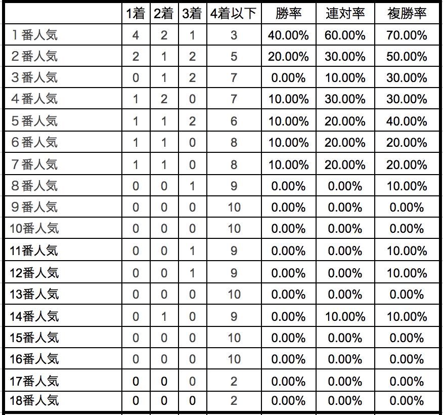 朝日杯FS2018単勝人気別データ