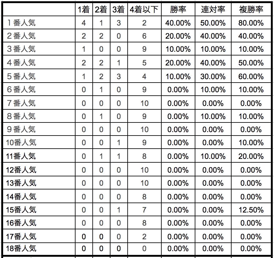 中山金杯2019単勝人気別データ