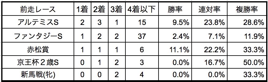 阪神ジュベナイルフィリーズ2018前走別データ