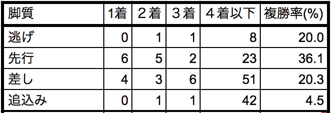 中山金杯2019脚質別データ