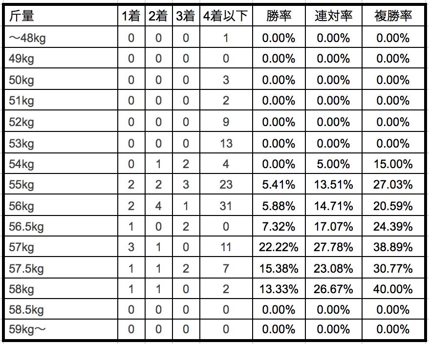 中山金杯2019ハンデ別データ