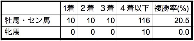 中山金杯2019性別データ
