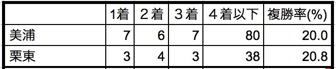 ターコイズステークス2018所属別データ