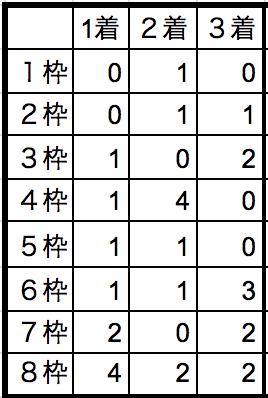 東京大賞典2018枠順別データ