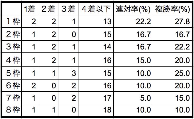 有馬記念2018 枠順別データ