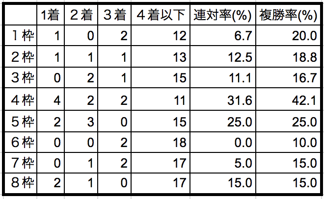 ターコイズステークス2018枠順別データ