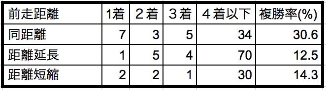 朝日杯FS2018前走距離別データ