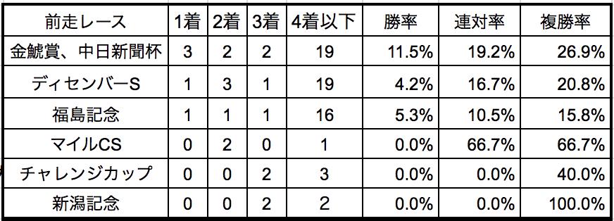 中山金杯2019前走別データ