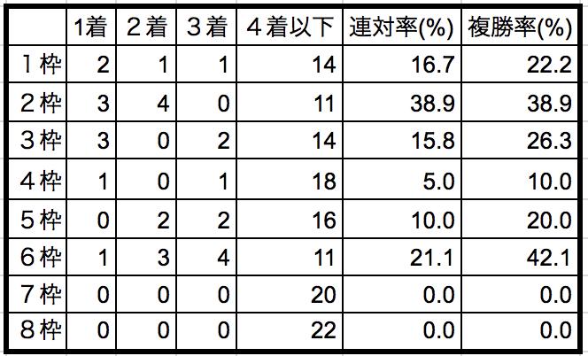 中山金杯2019枠順別データ