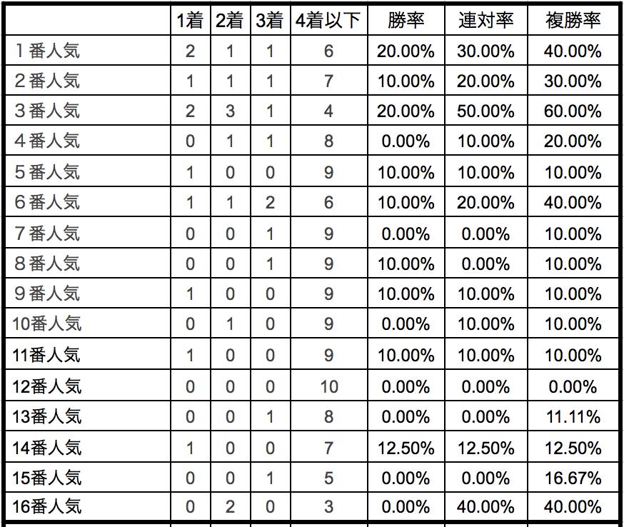 ターコイズステークス2018単勝人気別データ