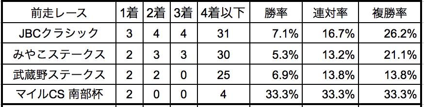チャンピオンズカップ2018前走別データ